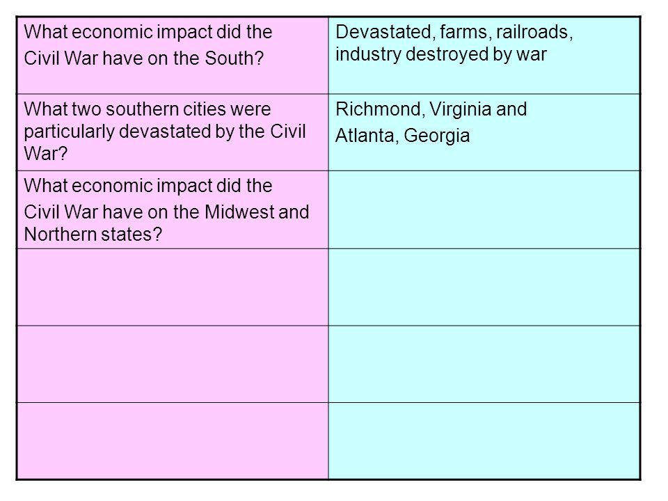 What economic impact did the