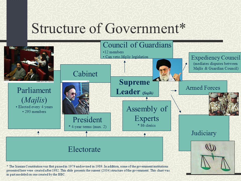 Structure of Government*