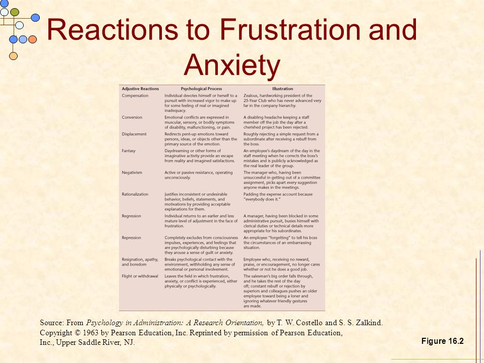 Reactions to Frustration and Anxiety