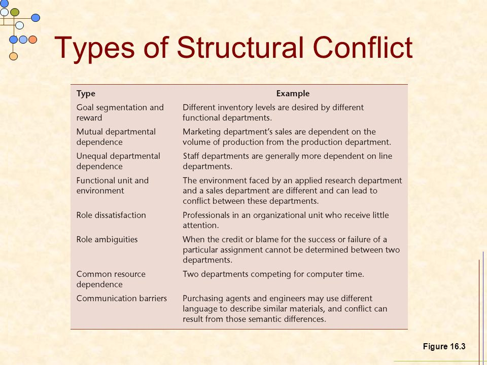 Types of Structural Conflict