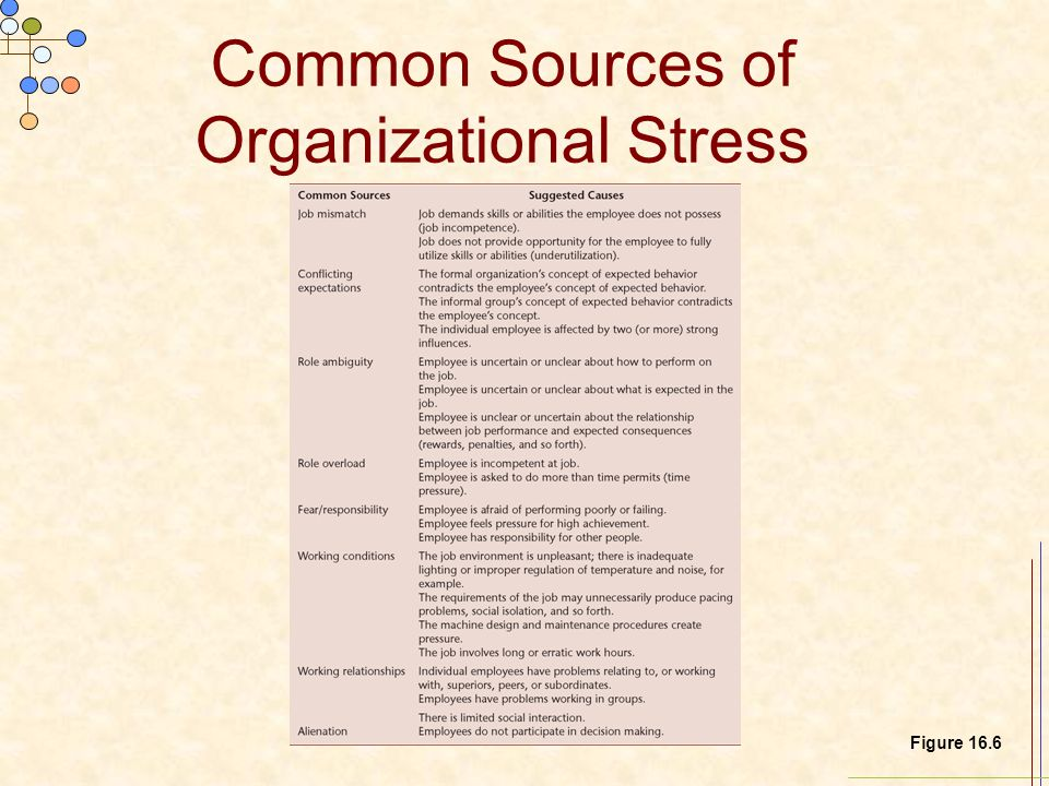 Common Sources of Organizational Stress