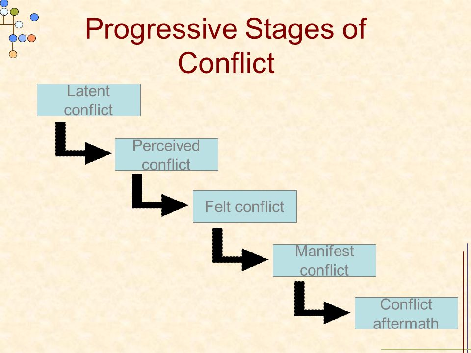 Progressive Stages of Conflict