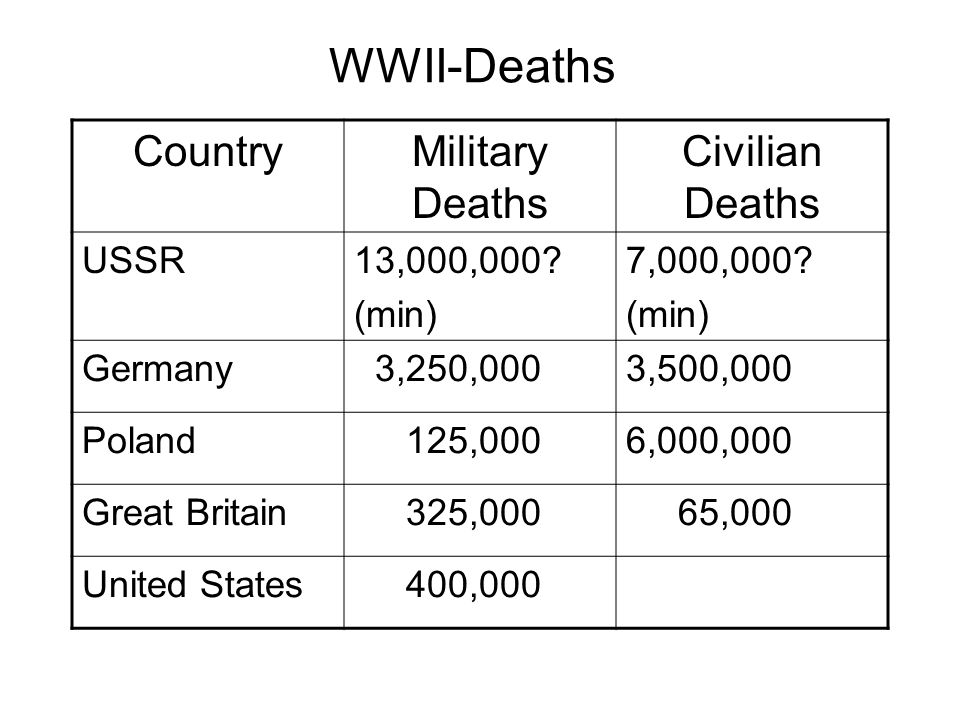 WWII-Deaths Country Military Deaths Civilian Deaths USSR 13,000,000