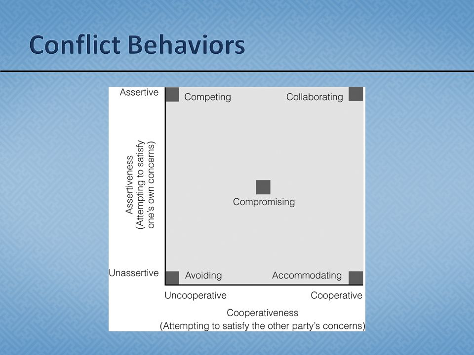 Conflict Behaviors