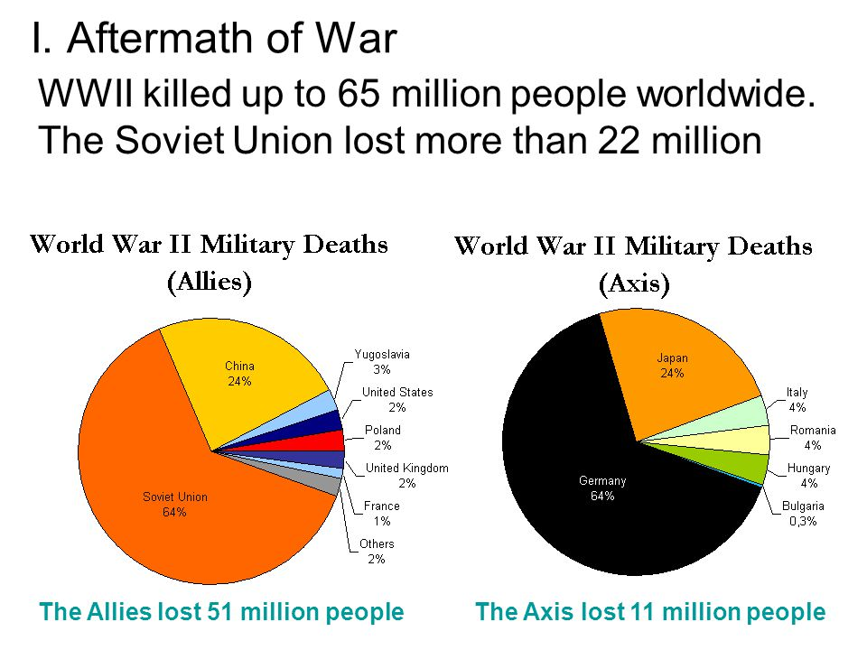 The Allies lost 51 million people The Axis lost 11 million people