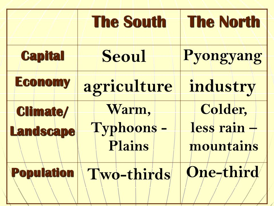 Seoul agriculture industry
