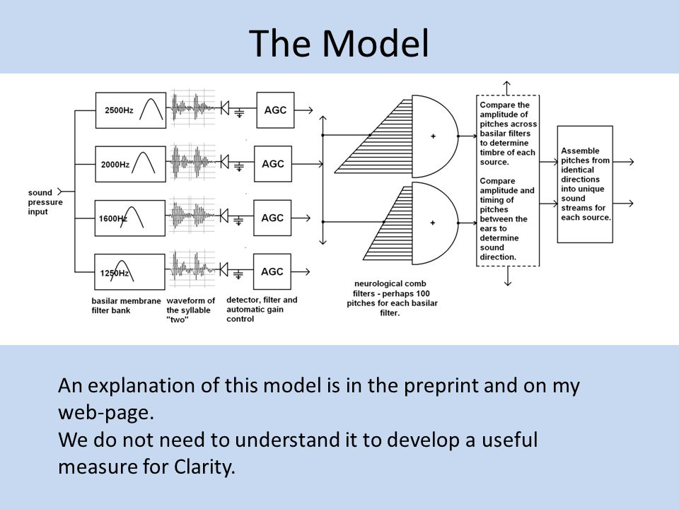 The Model An explanation of this model is in the preprint and on my web-page.