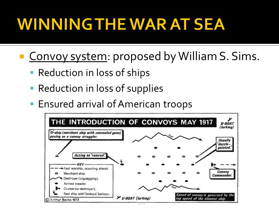 WINNING THE WAR AT SEA Convoy system: proposed by William S. Sims.