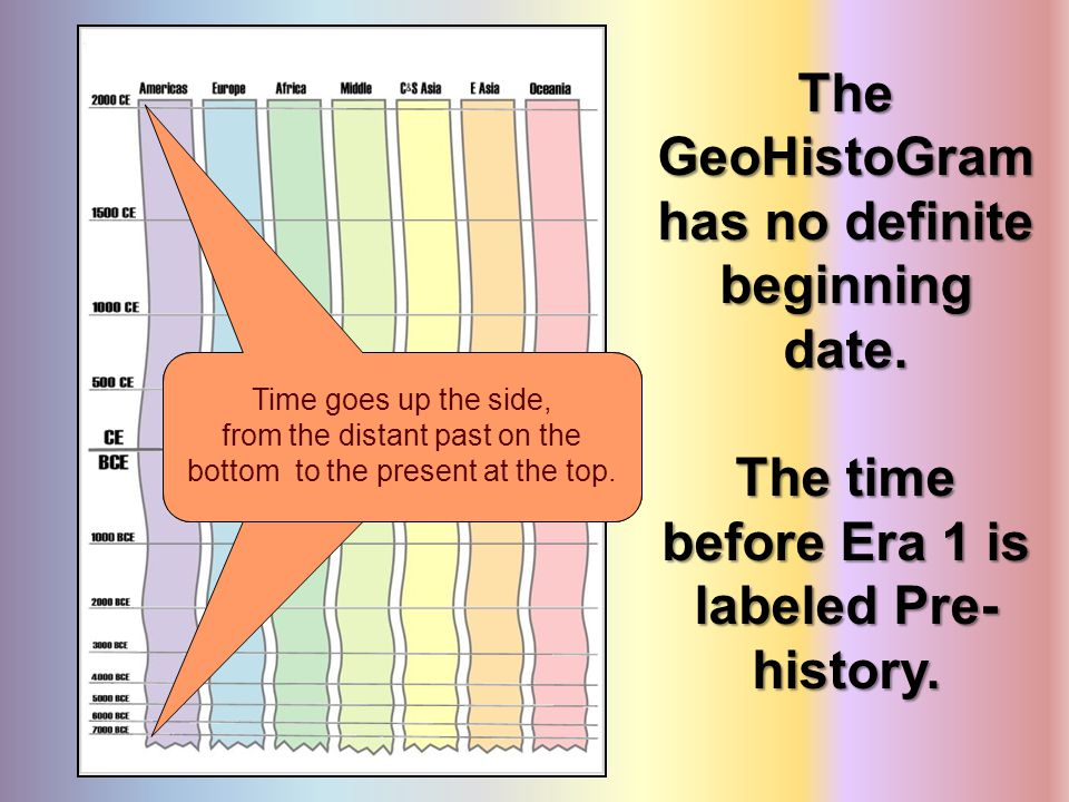 The GeoHistoGram has no definite beginning date.