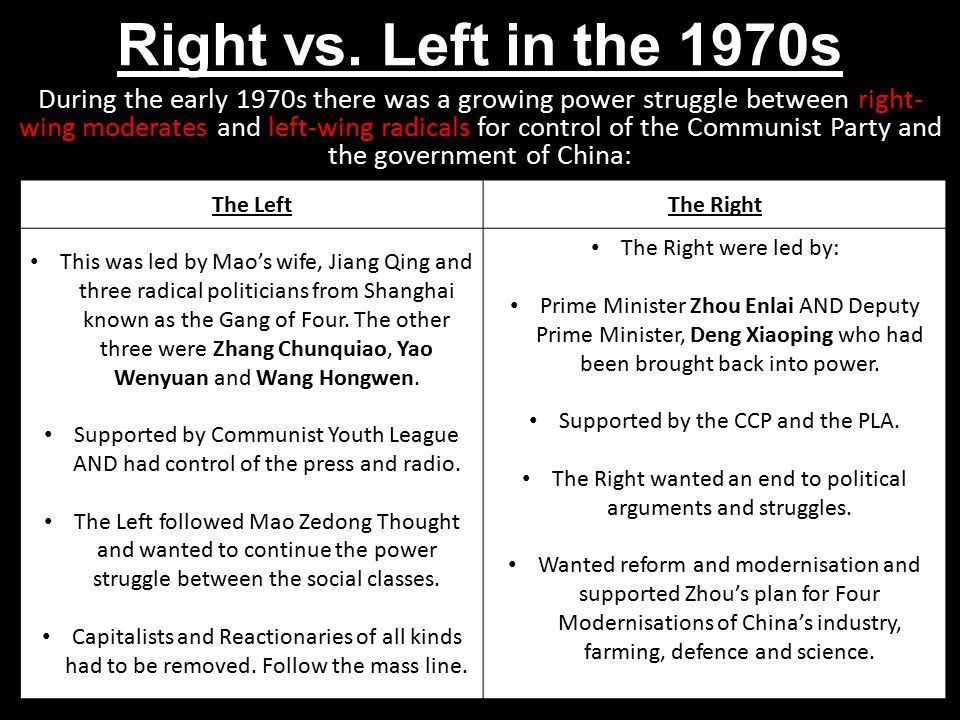 Right vs. Left in the 1970s