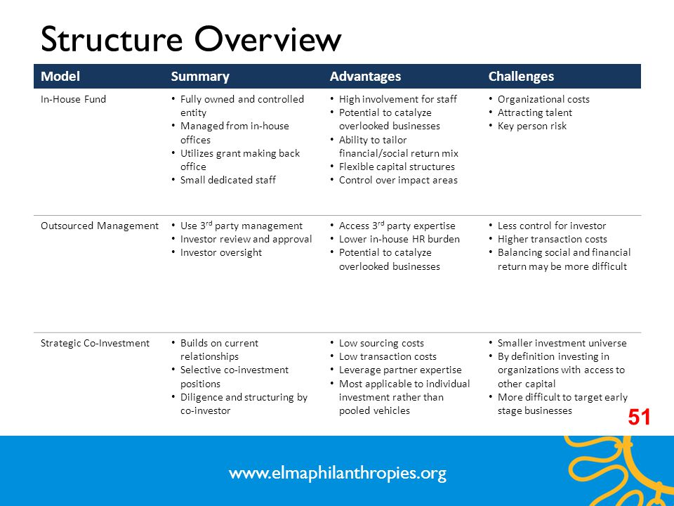 Structure Overview 51 www.elmaphilanthropies.org Model Summary
