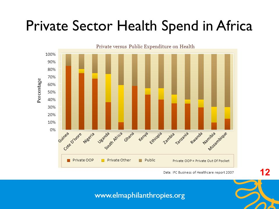Private Sector Health Spend in Africa