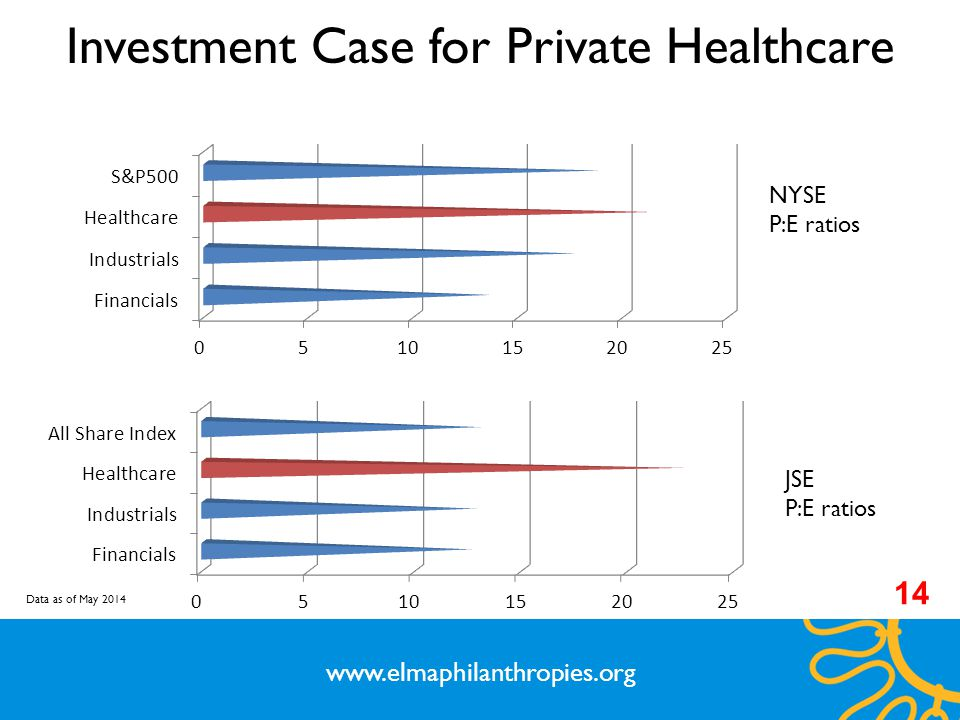 Investment Case for Private Healthcare