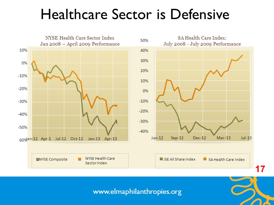 Healthcare Sector is Defensive