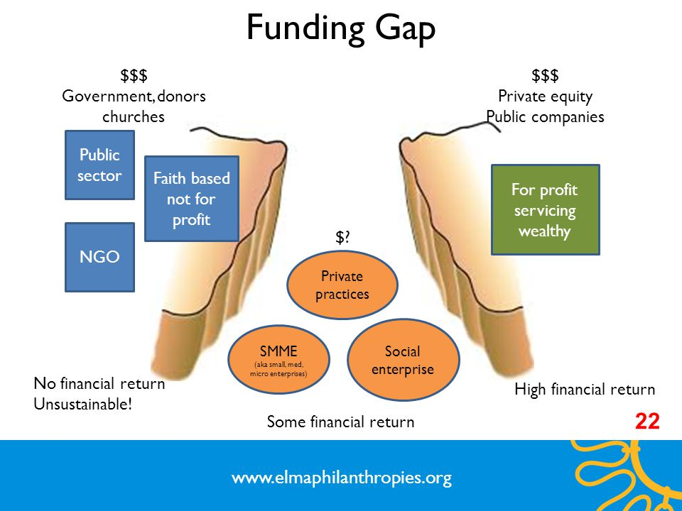 Funding Gap 22 www.elmaphilanthropies.org $$$ Government, donors