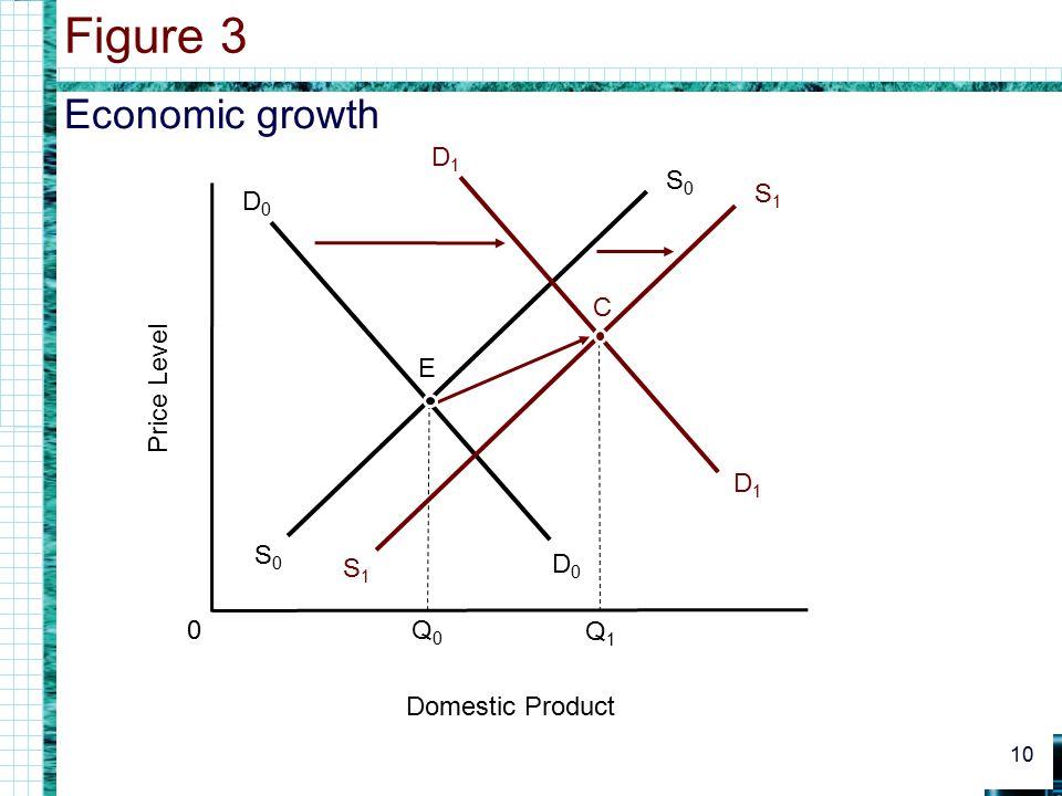 Figure 3 Economic growth S0 S1 C Price Level E D1 D0 Q0 Q1