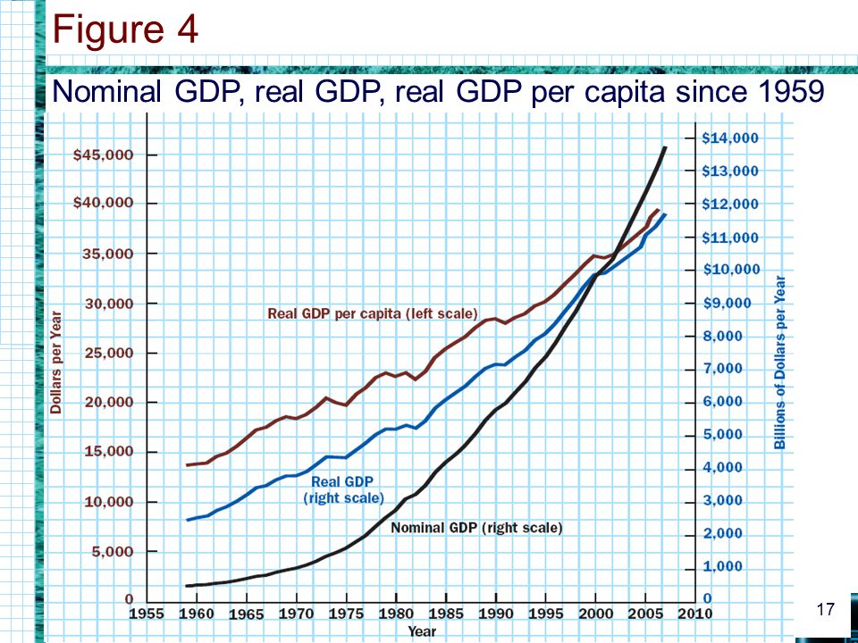 Figure 4 Nominal GDP, real GDP, real GDP per capita since 1959