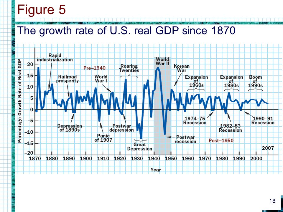 Figure 5 The growth rate of U.S. real GDP since 1870