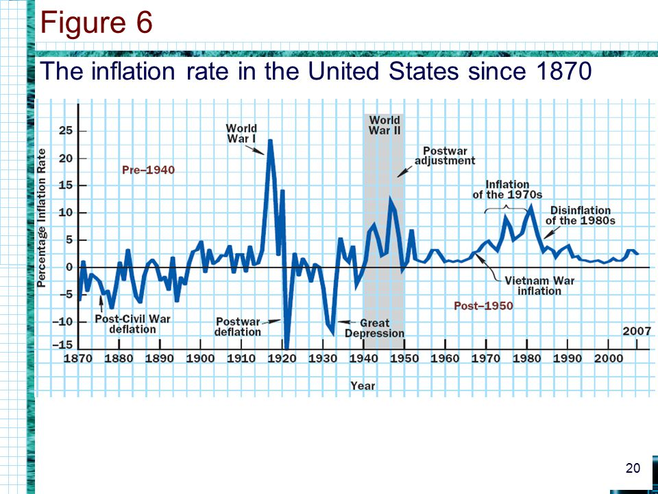Figure 6 The inflation rate in the United States since 1870