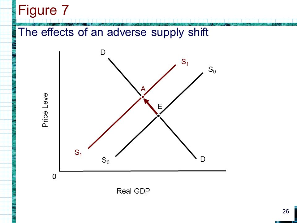 Figure 7 The effects of an adverse supply shift S1 S0 A Price Level E