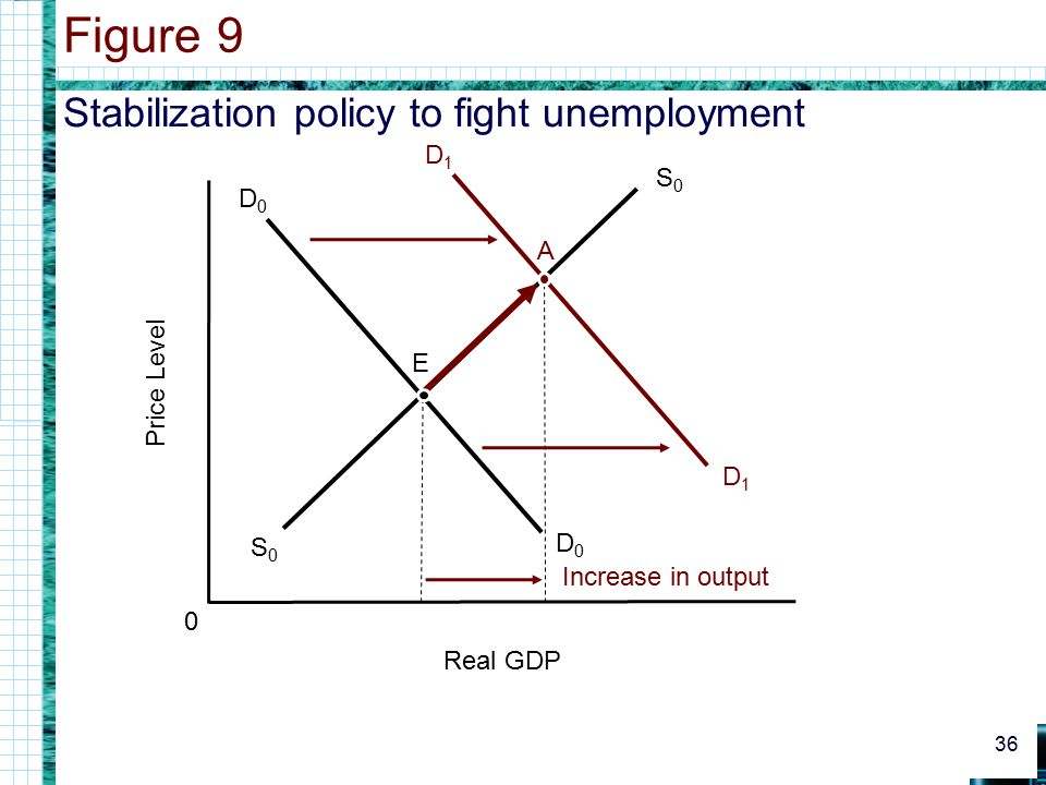 Figure 9 Stabilization policy to fight unemployment S0 A Price Level E