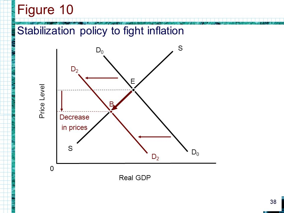 Figure 10 Stabilization policy to fight inflation S E Price Level B