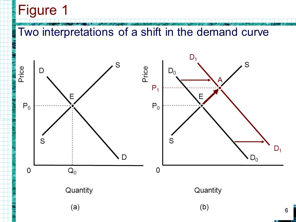 Figure 1 Two interpretations of a shift in the demand curve D1 Price