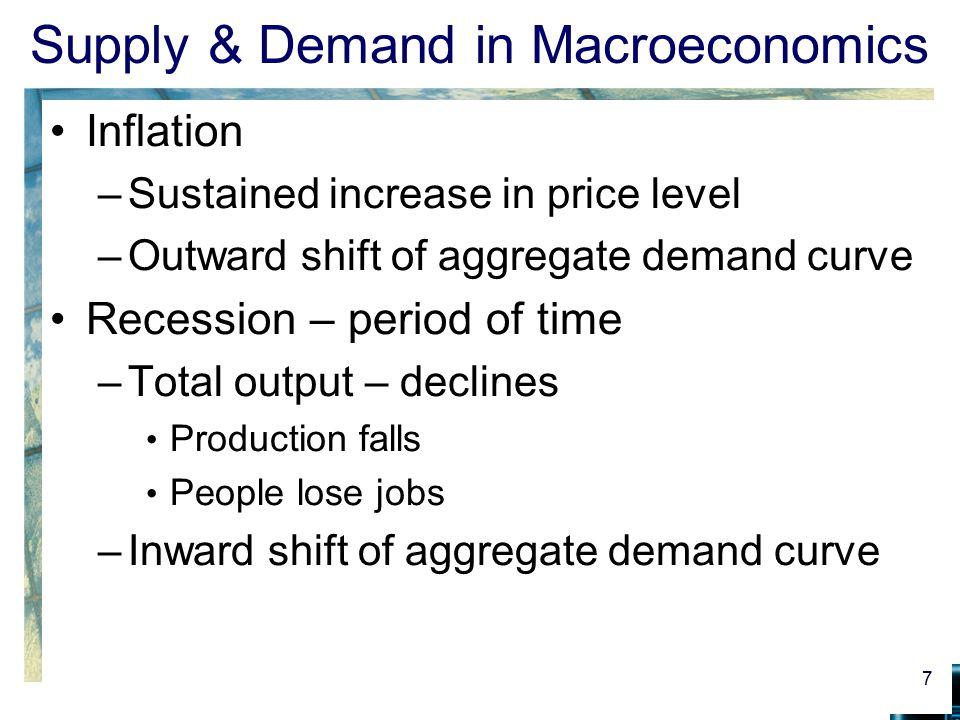 Supply & Demand in Macroeconomics