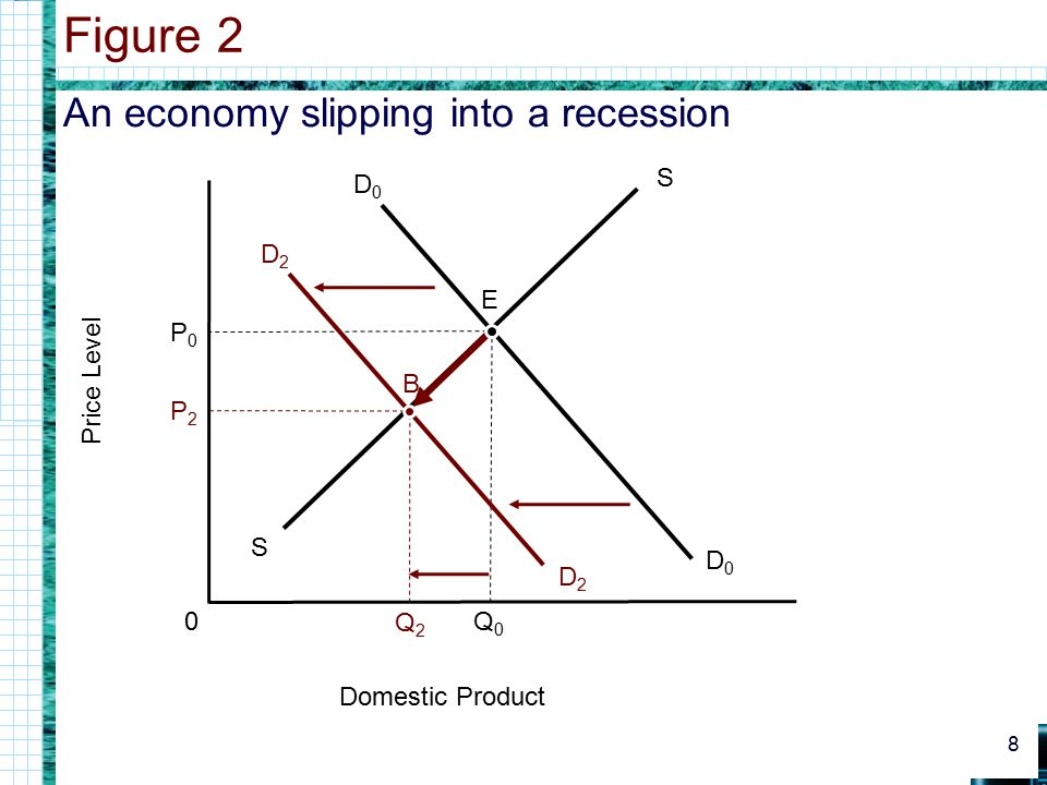 Figure 2 An economy slipping into a recession S E P0 Price Level B P2
