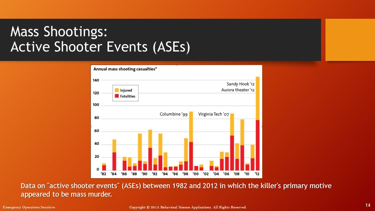 Mass Shootings: Active Shooter Events (ASEs)