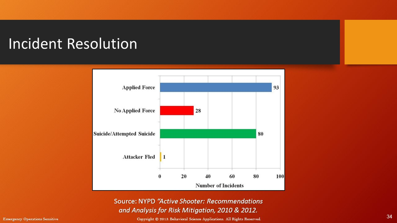 Incident Resolution Source: NYPD Active Shooter: Recommendations and Analysis for Risk Mitigation, 2010 & 2012.