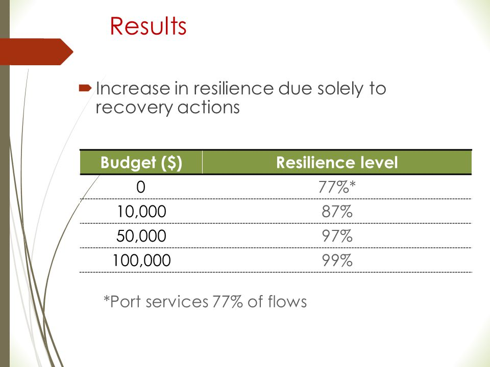 *Port services 77% of flows