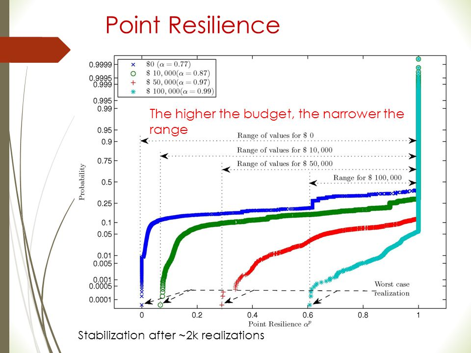 Point Resilience The higher the budget, the narrower the range