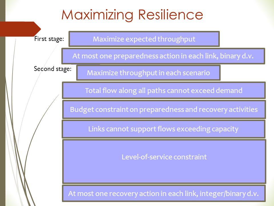 Maximizing Resilience