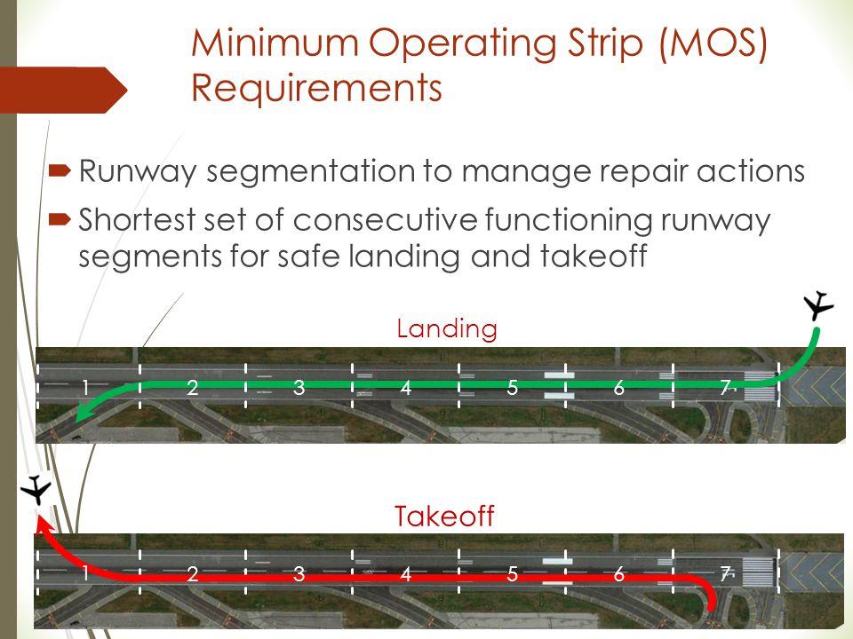 Minimum Operating Strip (MOS) Requirements