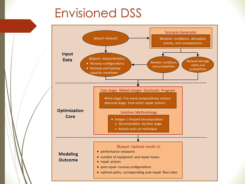 Envisioned DSS