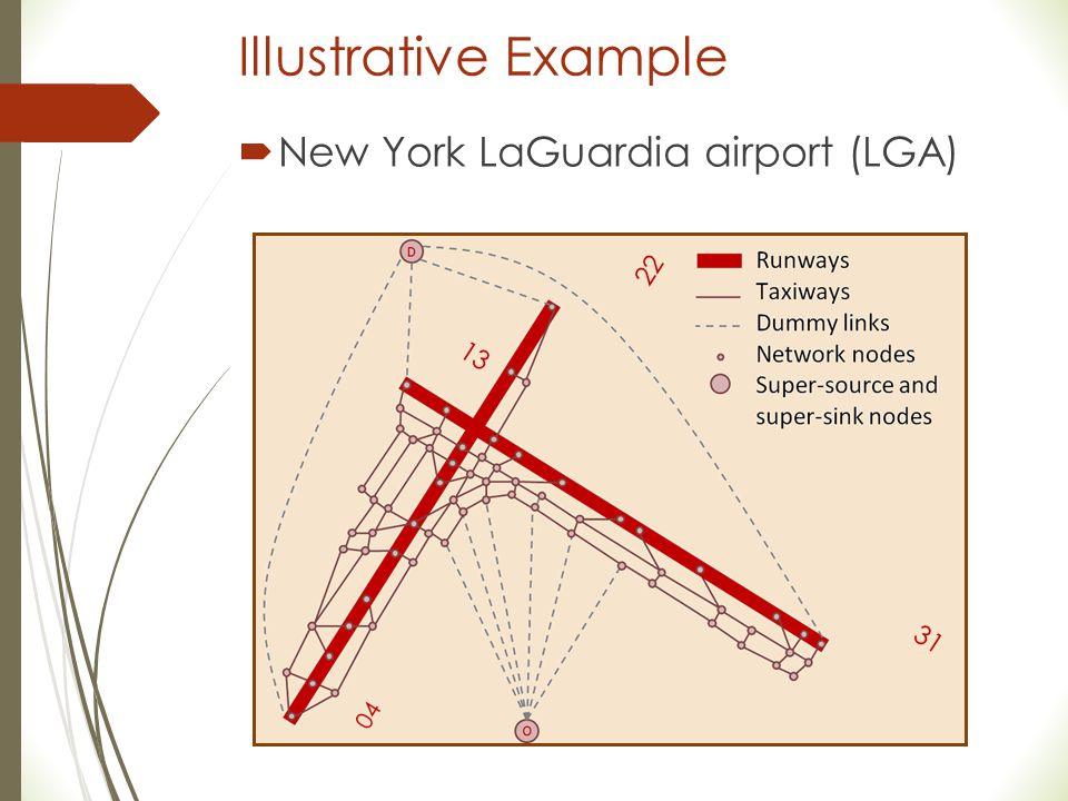 Illustrative Example New York LaGuardia airport (LGA) 22 13 31 04