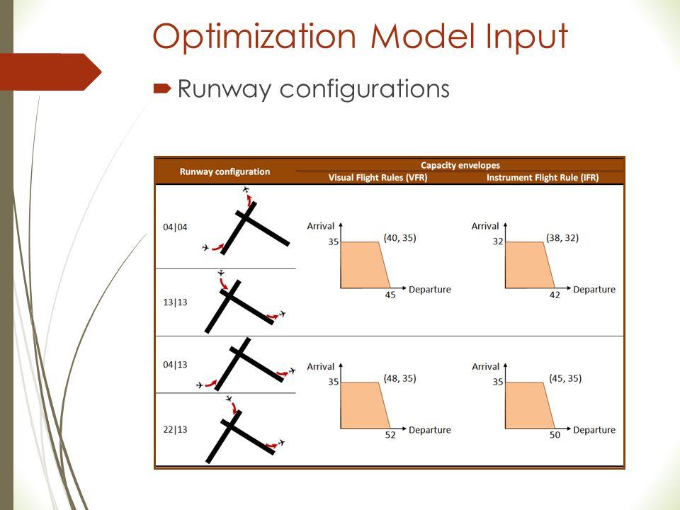 Optimization Model Input