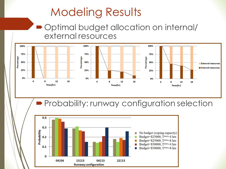 Modeling Results Optimal budget allocation on internal/ external resources.