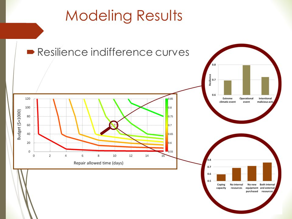 Modeling Results Resilience indifference curves 0.75