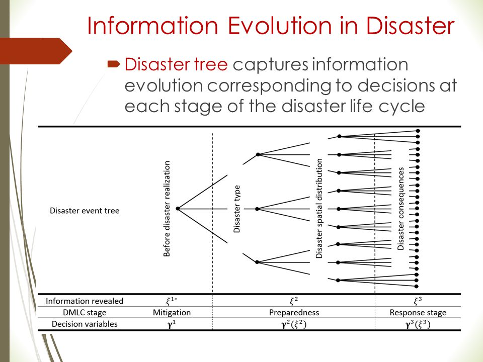 Information Evolution in Disaster