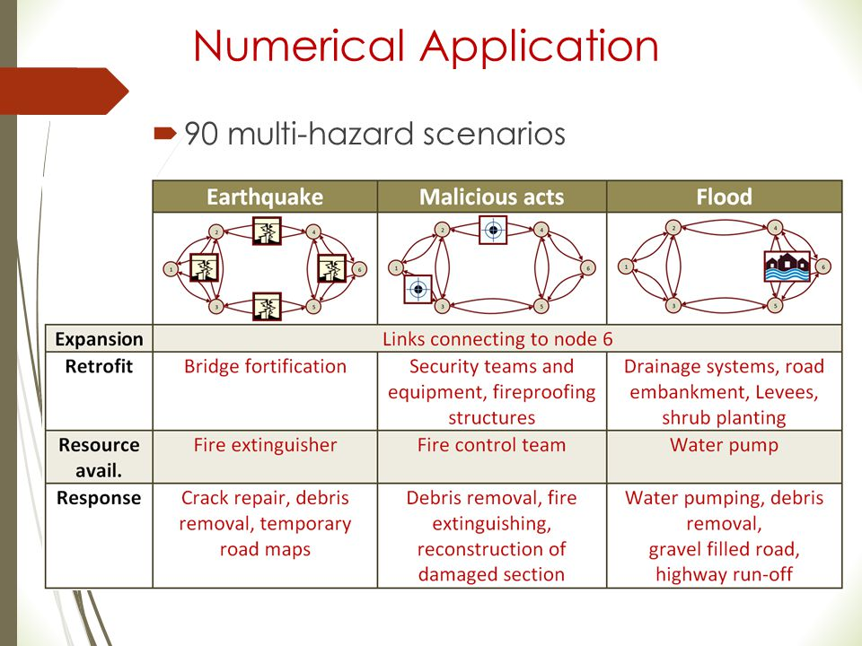 Numerical Application