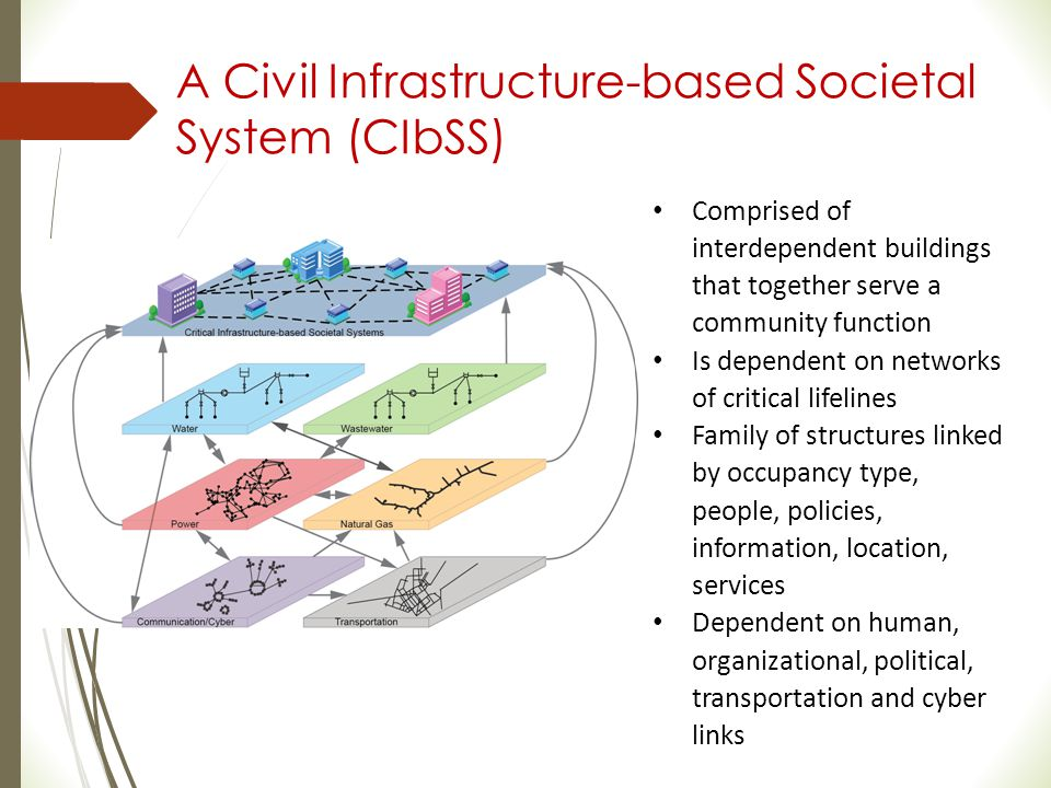 A Civil Infrastructure-based Societal System (CIbSS)