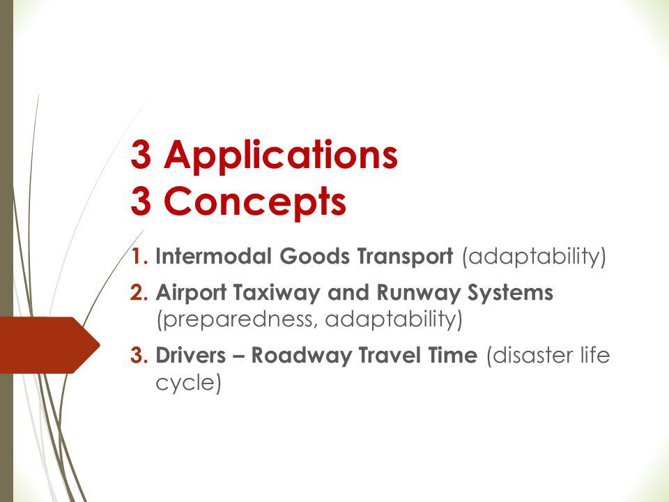 3 Applications 3 Concepts