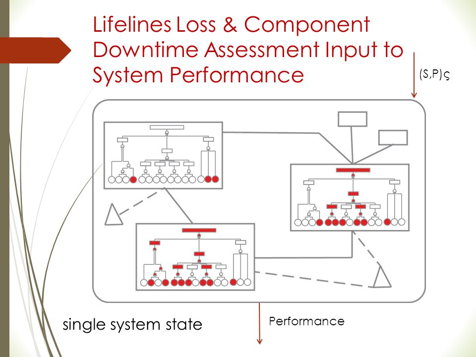 Lifelines Loss & Component Downtime Assessment Input to System Performance