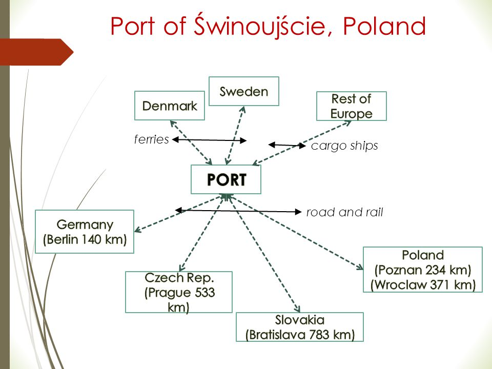 Port of Świnoujście, Poland
