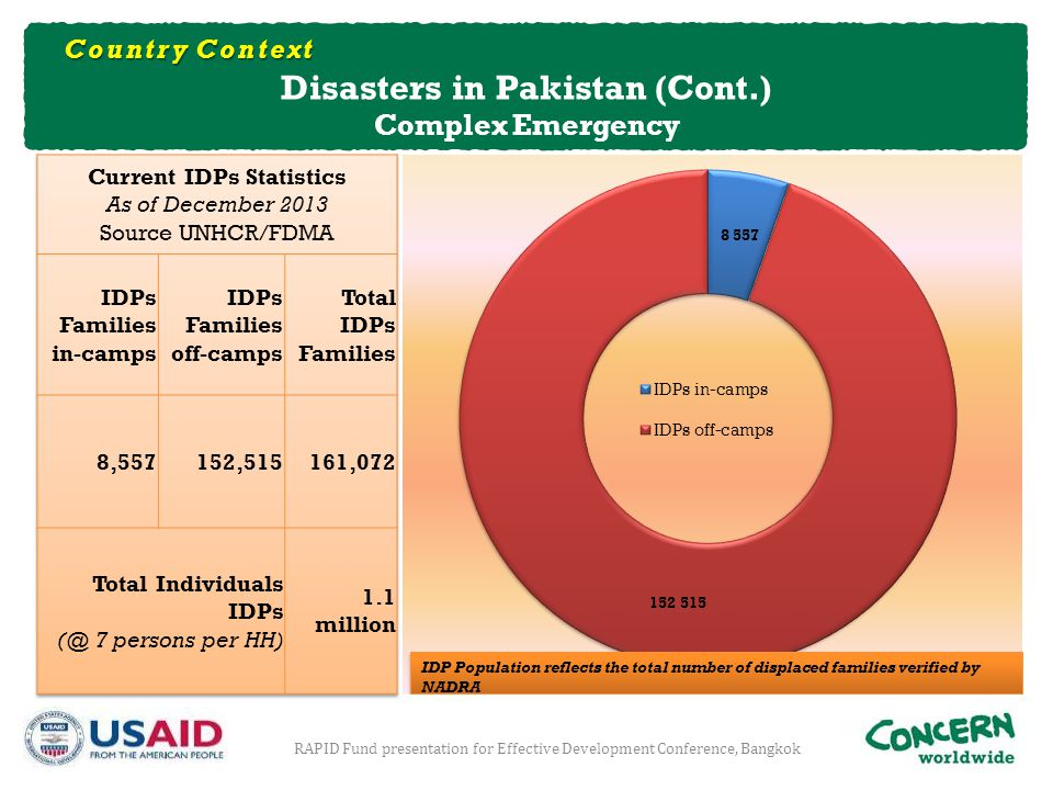 Disasters in Pakistan (Cont.) Current IDPs Statistics
