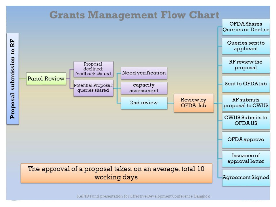 Grants Management Flow Chart