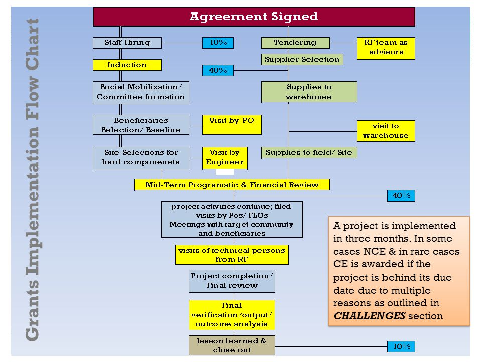 Grants Implementation Flow Chart