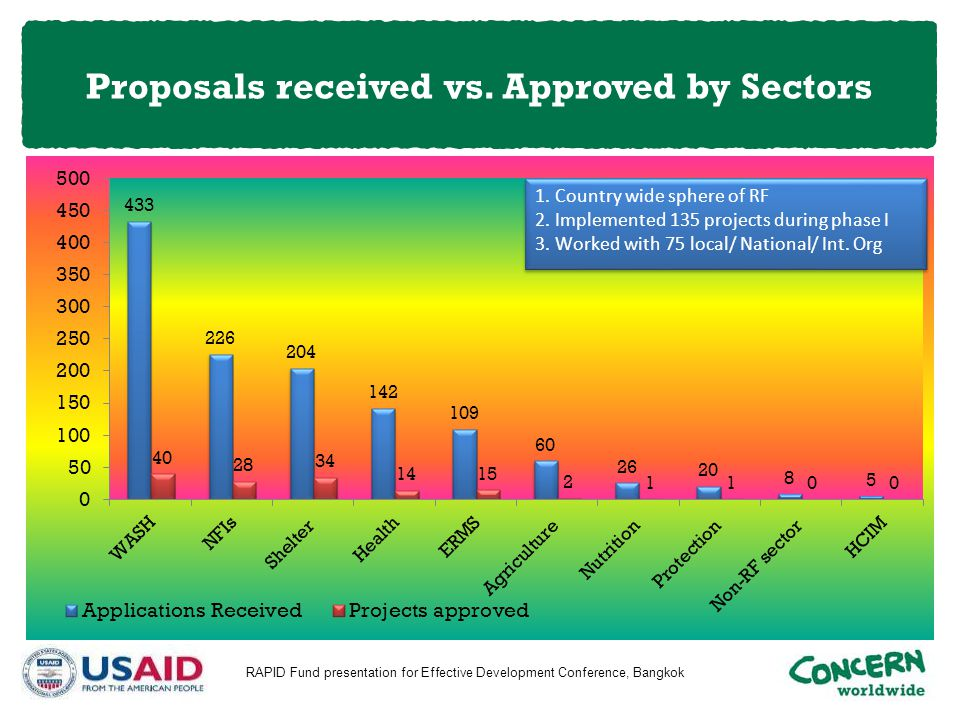 Proposals received vs. Approved by Sectors